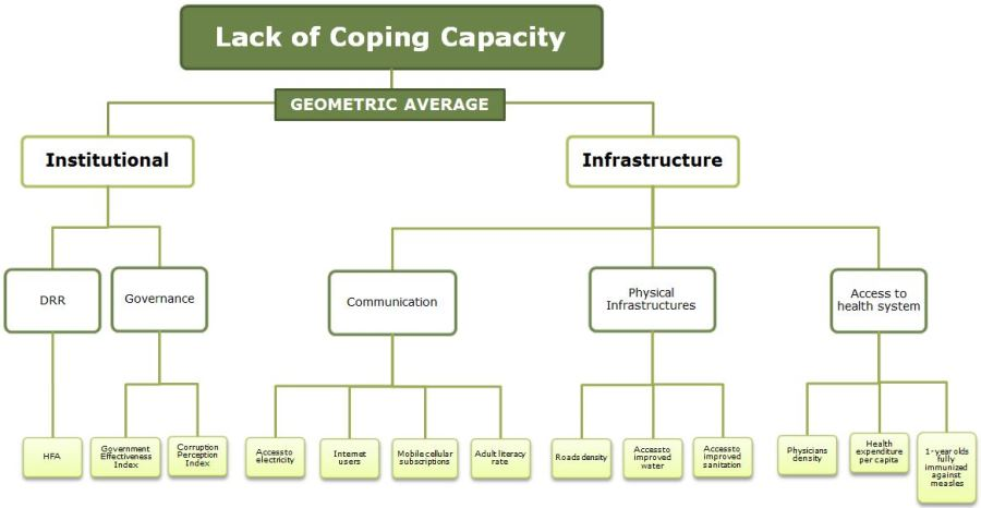 INFORM Methodology - Lack of Coping Capacity