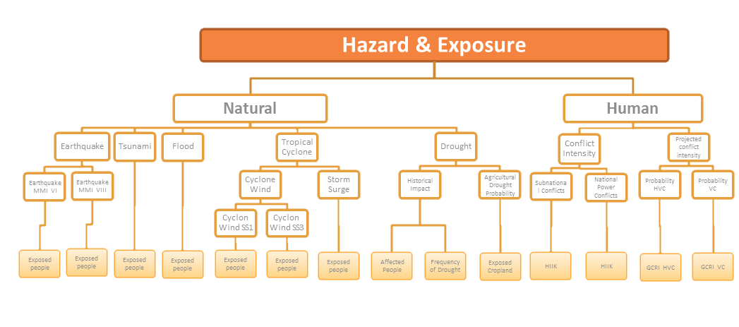 INFORM Methodology - Hazard Exposure