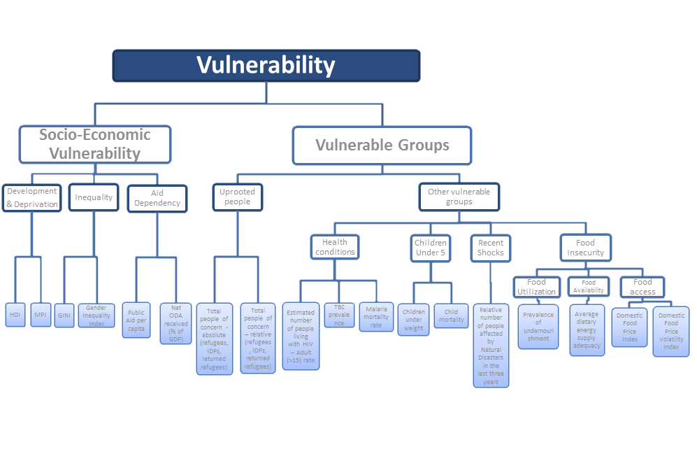 INFORM Methodology - Vulnerability